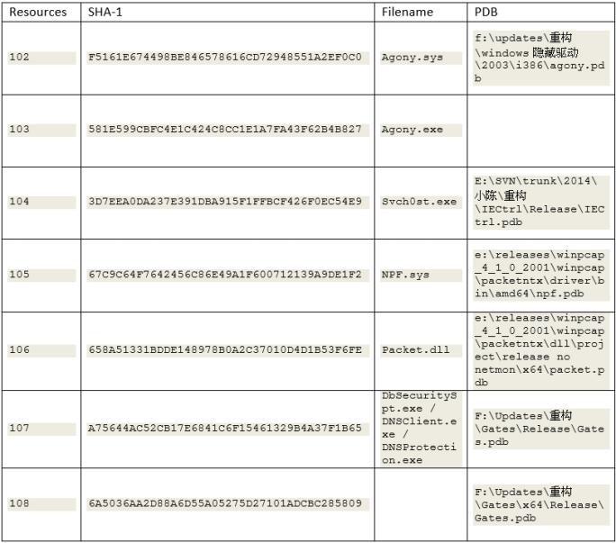figure2_table
