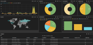 Kibana dashboard to visualize alerts